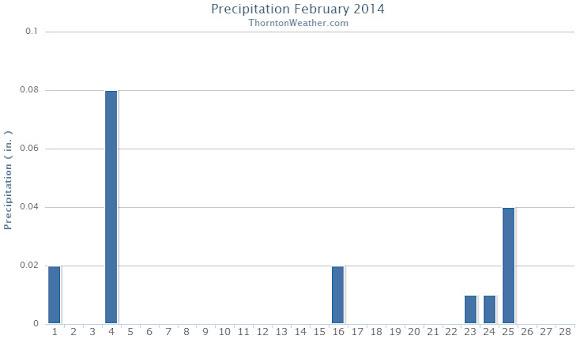 Thornton, Colorado February 2014 precipitation summary. (ThorntonWeather.com)