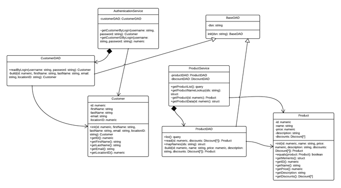 Class diagram that looks messy.