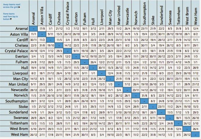 English premier league fixtures 2015 2016 video search - German league fixtures results table ...