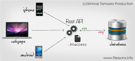 Create a RESTful Services API in PHP.