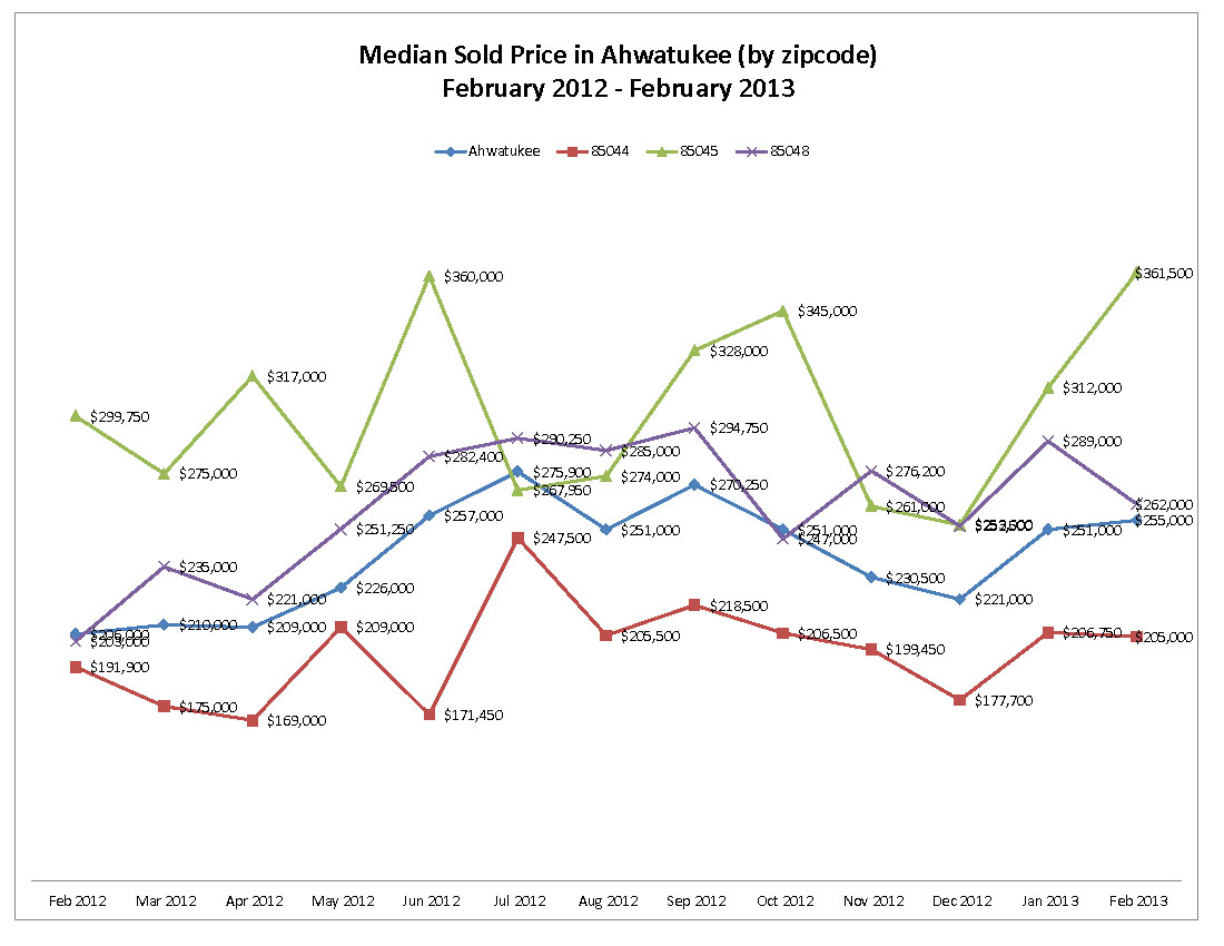 Ahwatukee February 2013 Market Statistics by Swee Phoenix Homes Group