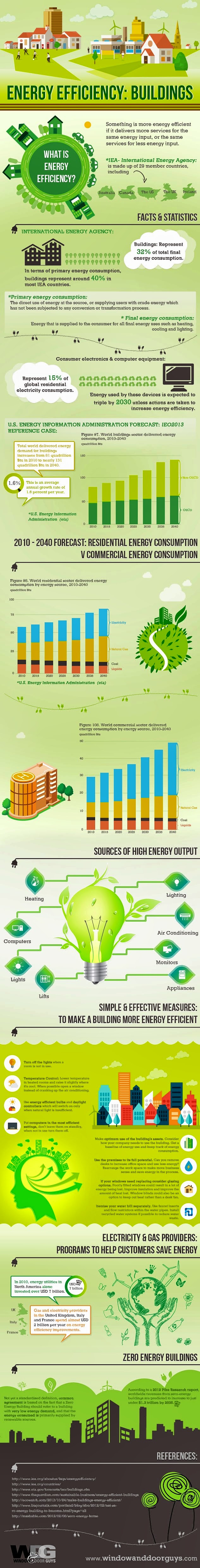 Image of Energy Efficiency: Buildings Info-graphic