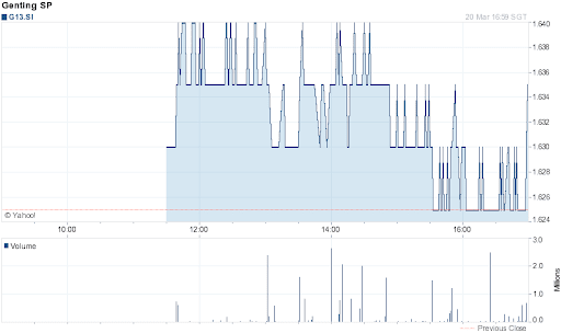 Genting Singapore Share Price for 1 Day on 2012-03-20