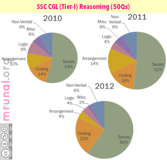 SSC CGL Reasoning Pie