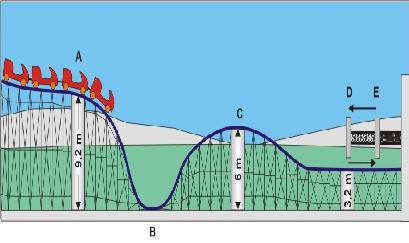 Movimiento Fuerza Energias Potencial Cinetica Gravitatoria Elastica Montaña Rusa Examen Icfes Fisica Blog de la Nacho