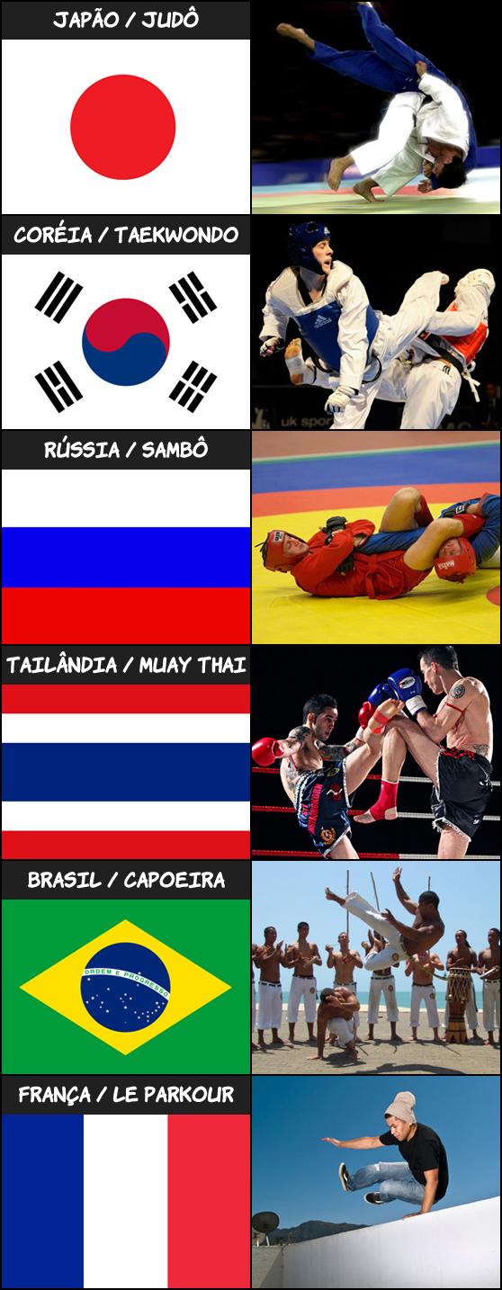 artesmarciais porpais Artes marciais por país