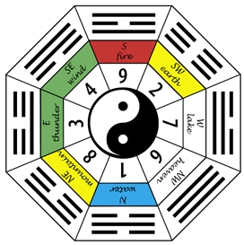 trigramas-bagua-numeros-min-gua-o-kua-feng-shui