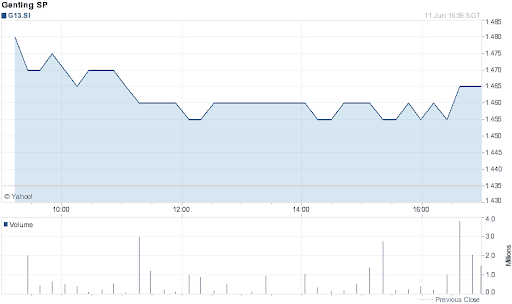 Genting Singapore Share Price for 1 Day on 2012-06-11