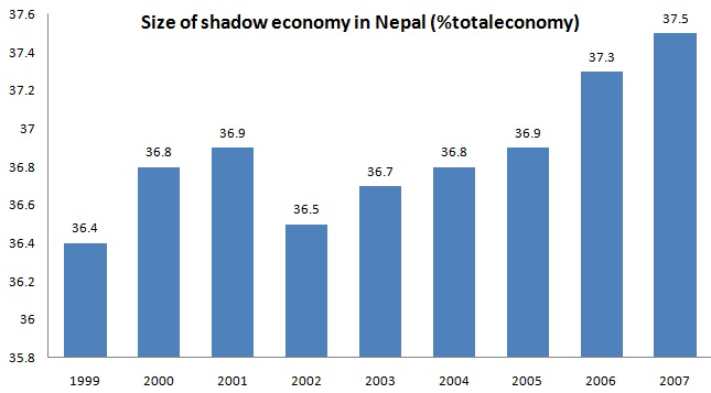 thesis on economy of nepal