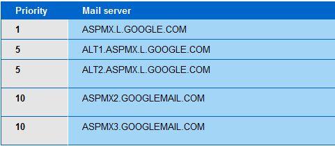 MX Records Google