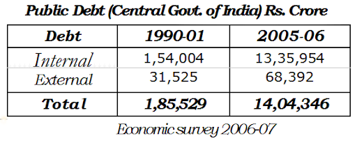 public debt in india Public debt in india: liabilities, growth and problems public debt is the debt owed by a central government among the non-tax sources, the major source of government revenues is public.