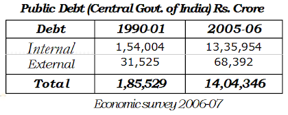 Public Debt of Central Government of India