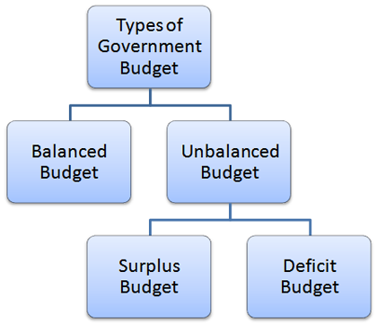Types of Government Budget
