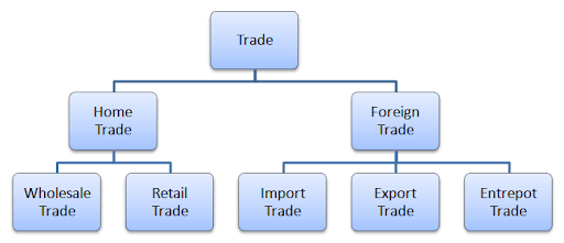 Trade Types Of Trade | RM.