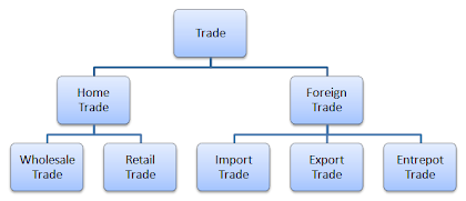 different types of trade