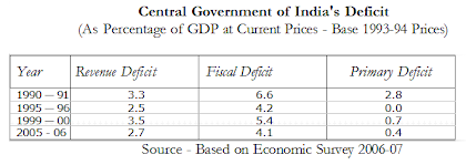 Central government of india deficit