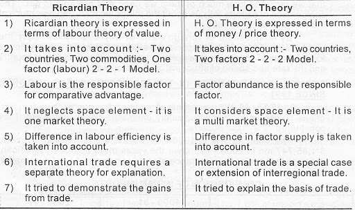compare and contrast the ricardian trade model with the specific factors model Essence of specific factors model: who and why in contrast to the ricardian model, this model includes two specific factors (effect of free trade) the specific factor in the export sector benefits from free trade.