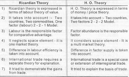 Comparison ricardian vs heckscher ohlin ho theory