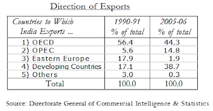 direction of india foreign trade changes in export table