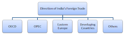 direction of india foreign trade changes in import and export