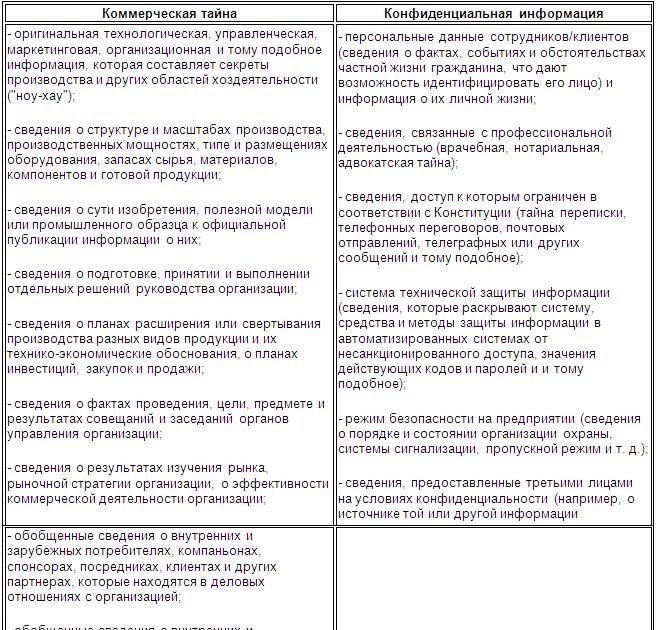 Федеральный закон российской федерации о коммерческой тайне (принят 9 июля 2004 г, одобрен 15 июля 2004 г