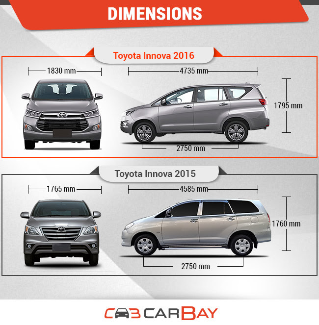 Toyota avanza dimensions new cars review