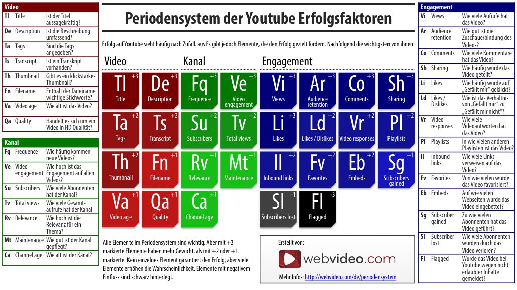 YouTube Rankingfaktoren