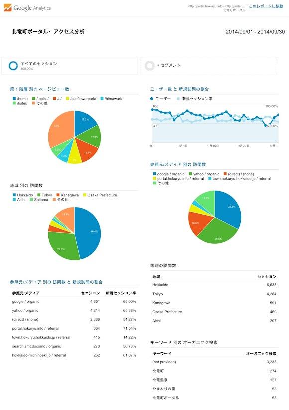 北竜町ポータル・アクセス報告2014年度(2014年9月)