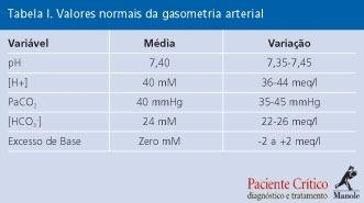Gasometria-arterial-valores-normais