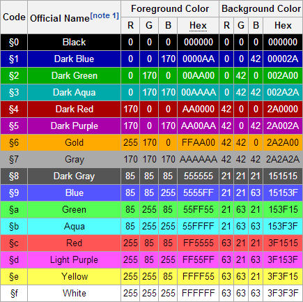 minecraft name colors list - Minecraft Server Colour Guide