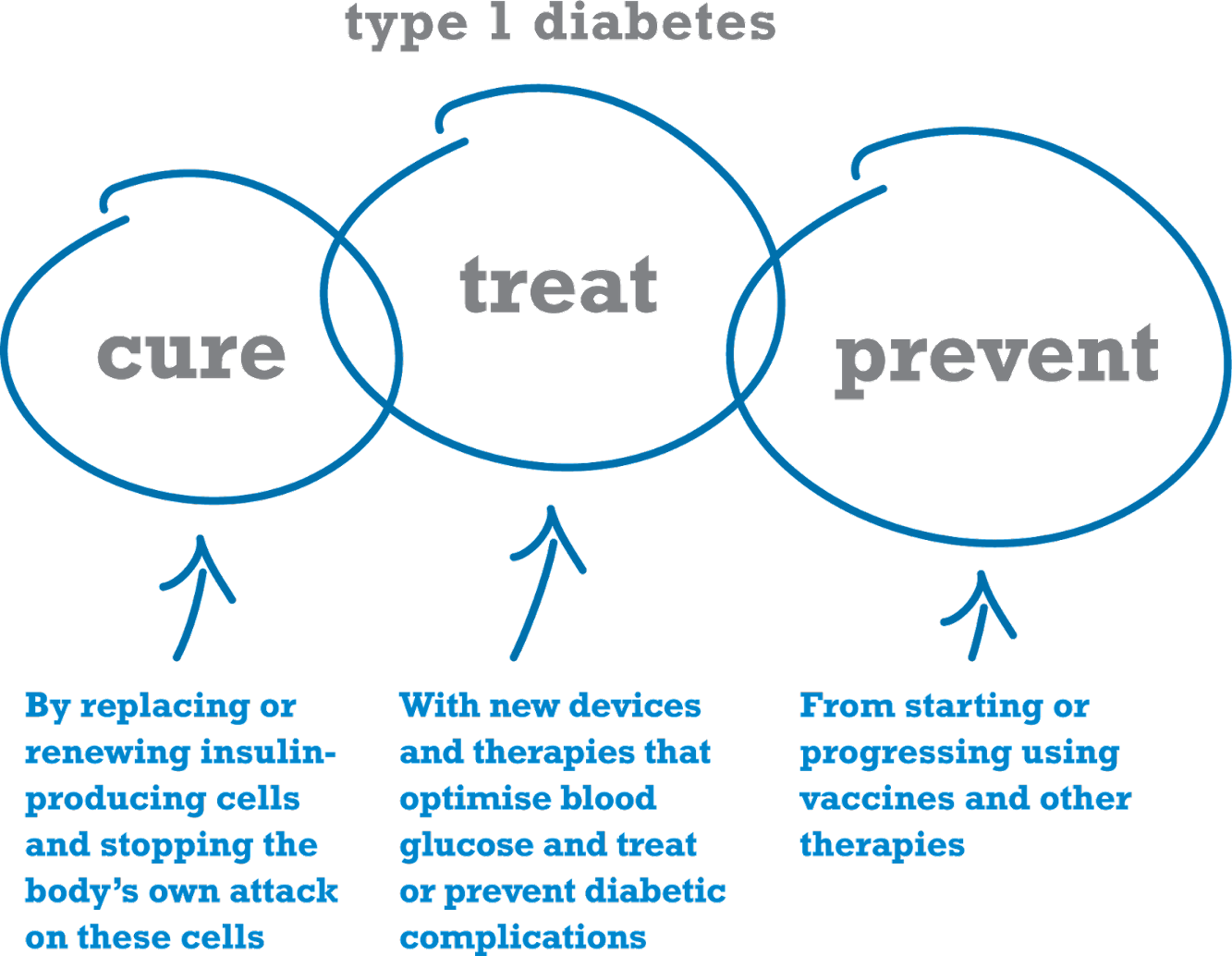 Health Tips: Type 1 diabetes: what is type 1 diabetes-part2