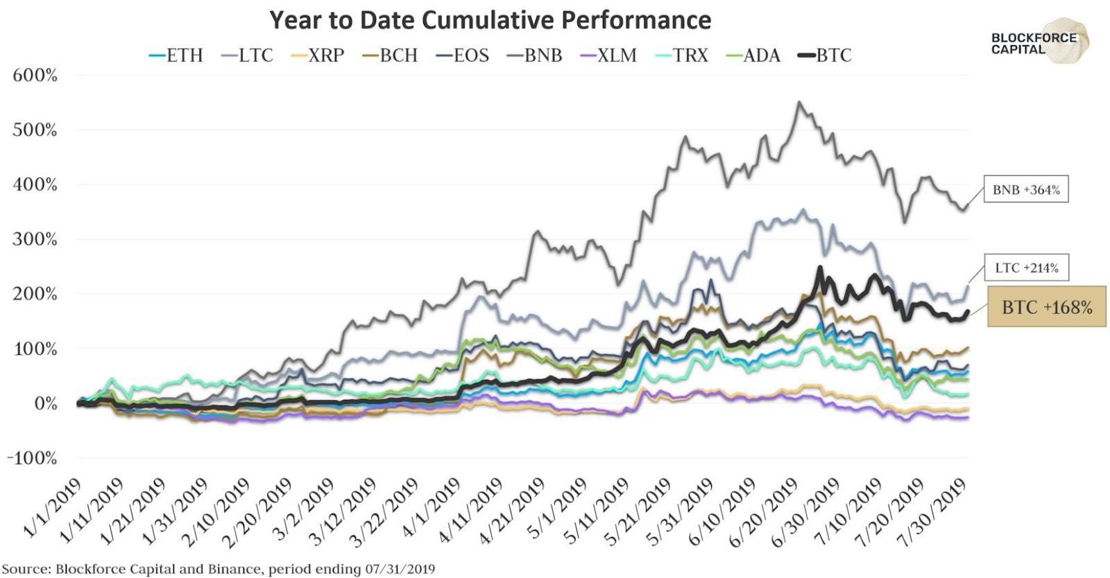Gráfico mostrando os ganhos cumulativos das top 10 criptomoedas