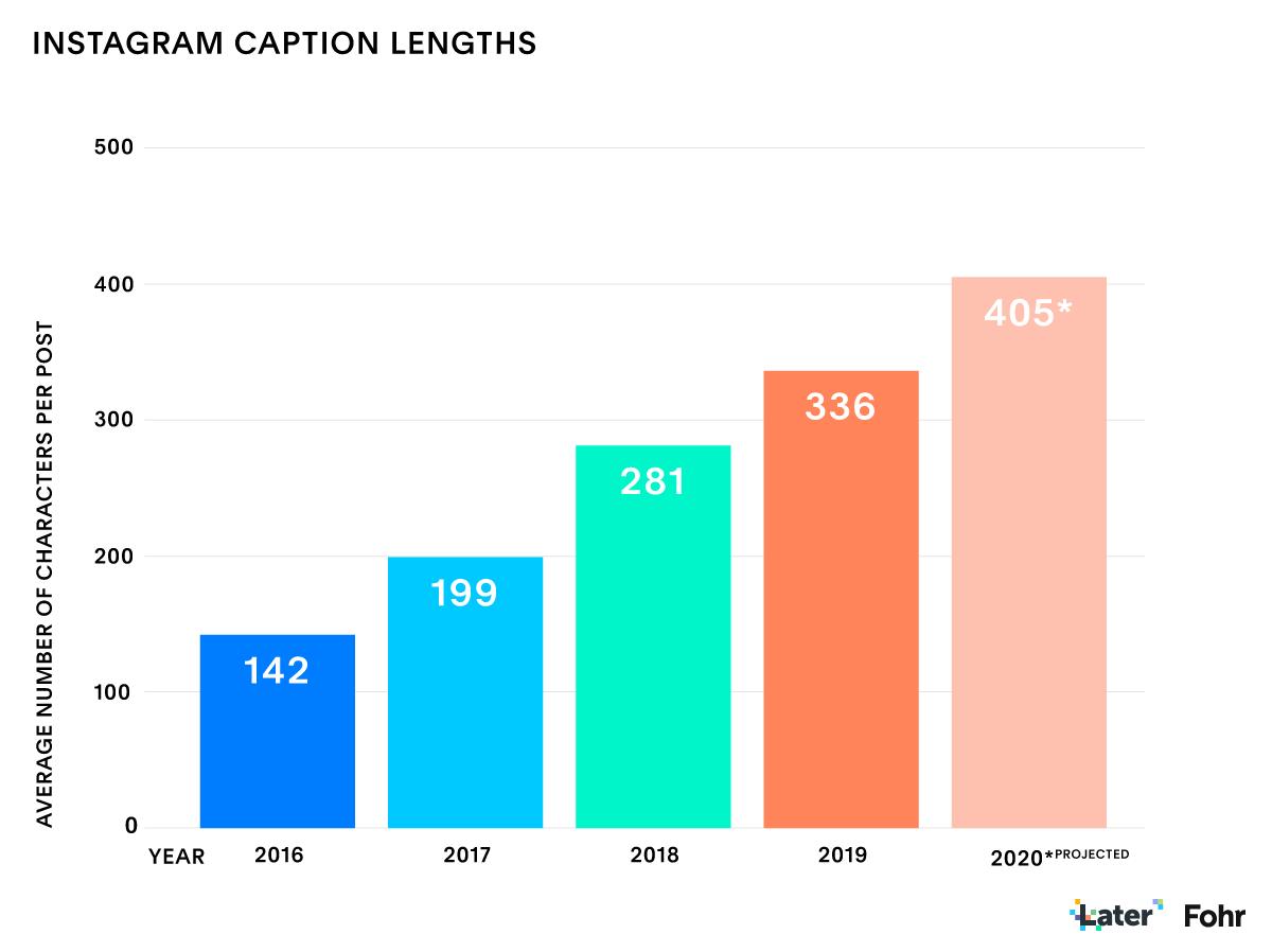 Báo cáo tiếp thị ảnh hưởng của Instagram: Độ dài chú thích