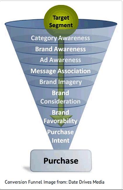 Case Studies of Successful Marketing Funnels: MARKETING FUNNEL SIND IMMER NACH DEMSELBEN PRINZIP AUFGEBAUT, KÖNNEN ABER AUCH KOMPLEXER SEIN.