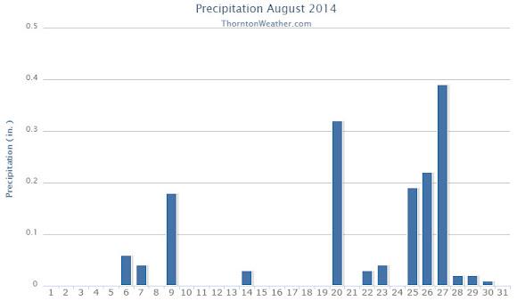 Thornton, Colorado's August 2014 Precipitation Summary. (ThorntonWeather.com)