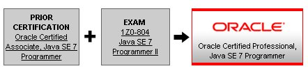 OCPJP SCJP OCAJP SCJP Java 7 Certification Path