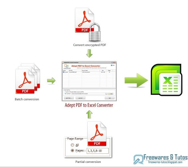 Offre promotionelle : Adept PDF to Excel Converter gratuit !