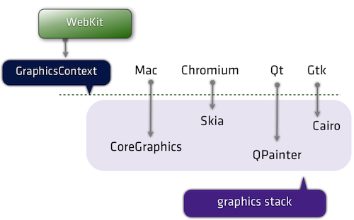 Graphics layer in WebKit