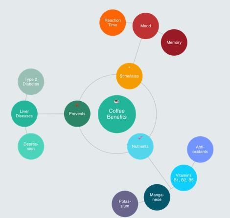 グラフ, バブル チャート  自動的に生成された説明