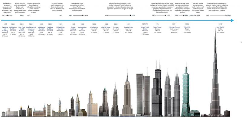 現在世界最高層ビルのドバイの「ブルジュ・ハリーファ(Burj Khalifa)」(828.9m)と他の高層ビル