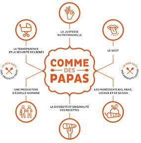 Infographie Comme des papas