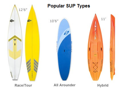 types of stand up paddleboards
