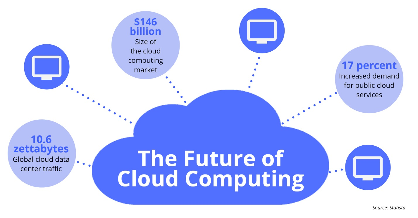 Why Cloud Computing is the Future of Enterprise Application Platform