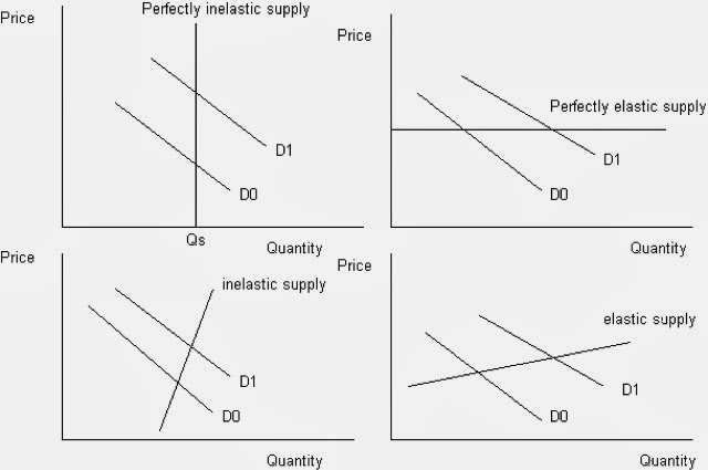 apple inc elasticity of demand Many vocal observers of apple have suggested  apple pricing strategy: don't diminish the  price elasticity is defined as the response in demand for a.