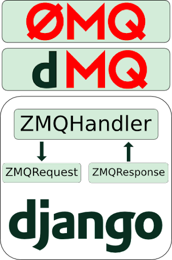django-users - ZeroMQ / Mongrel2