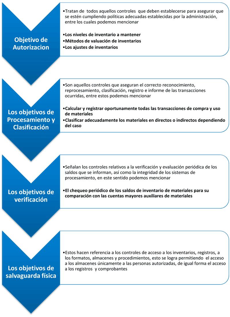 CONTROL Y CONTABILIZACION DE LOS MATERIALES ~ Educaconta