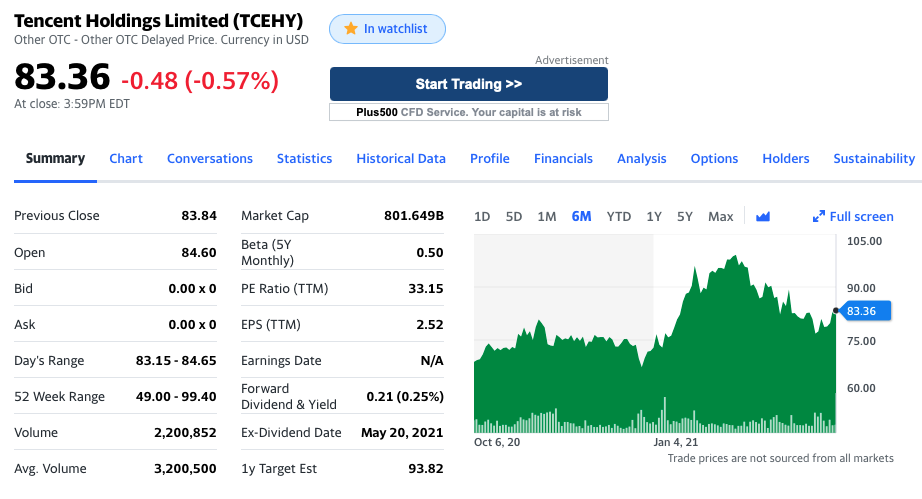 Tencent stock overview