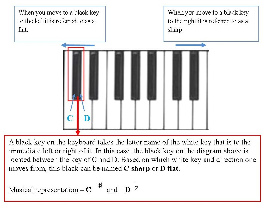music lessons letter name for the black keys on the piano keyboard