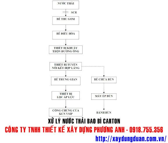 xu-ly-nuoc-thai-bao-bi-carton