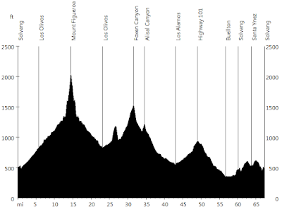 Life Ride - Day 2 • Route Profile